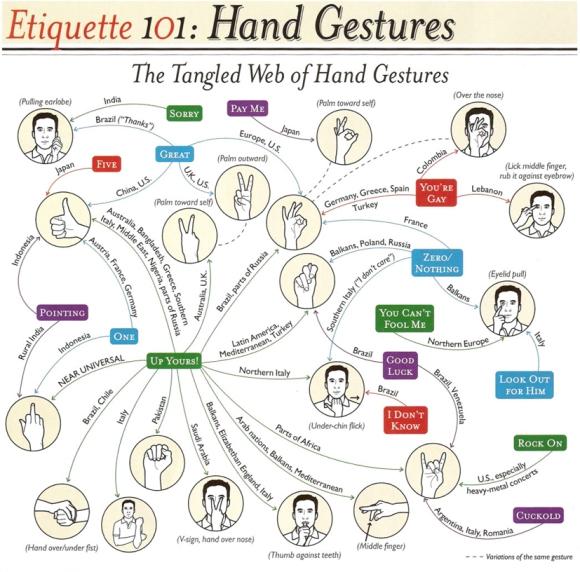 etiquette 101 gestures 4
